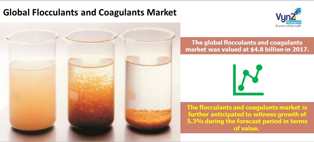 Flocculants and Coagulants Market Highlight