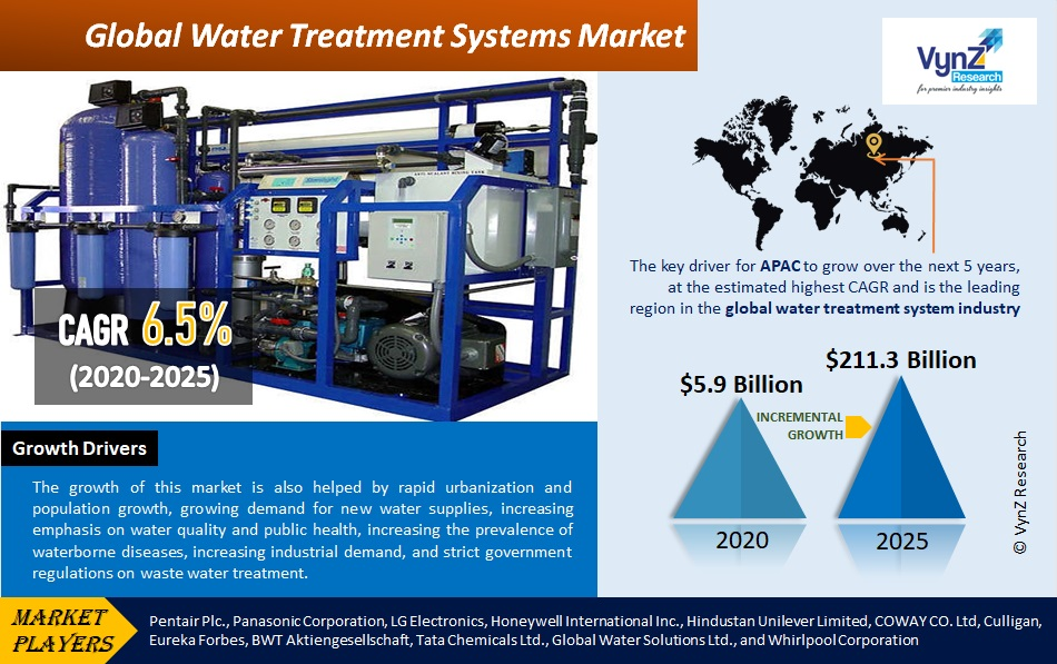 Water Treatment Systems Market Highlights