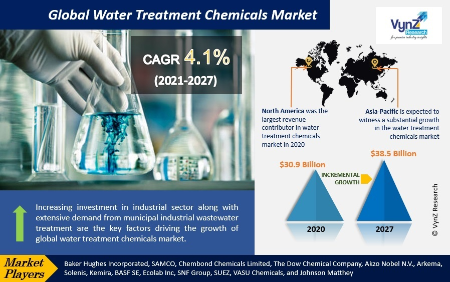 Water Treatment Chemicals Market Highlights