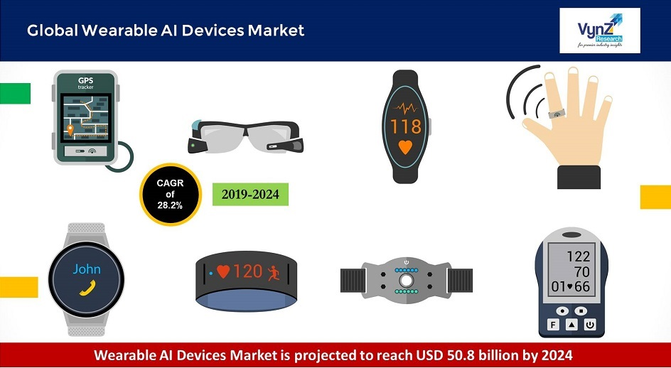 Wearable AI Devices Market Highlights