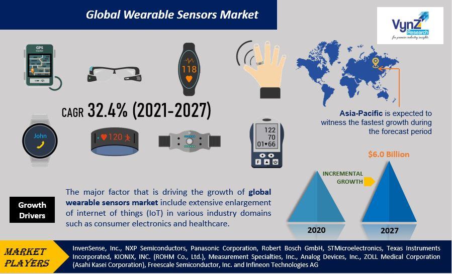 Wearable Sensors Market Highlights