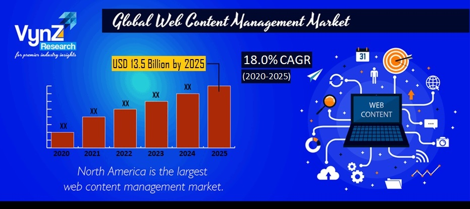 Web Content Management Market Highlights