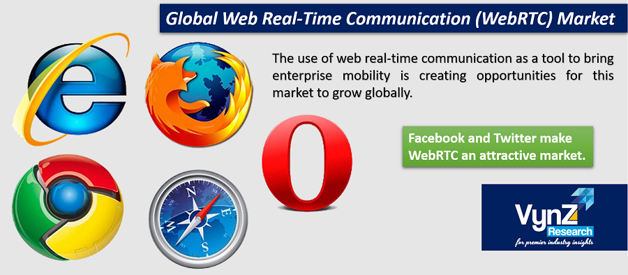 Web Real-Time Communication Market Highlights