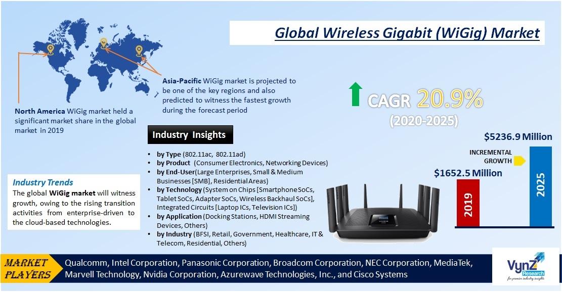 Wireless Gigabit (WiGig) Market Highlights