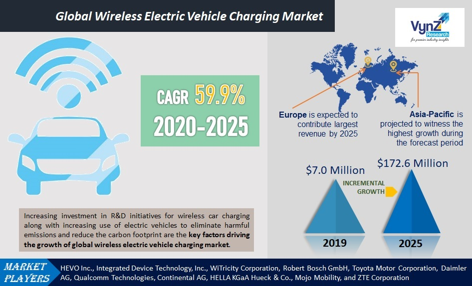Wireless Electric Vehicle Charging Market Highlights