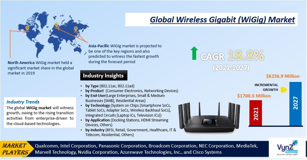 Wireless Gigabit Market Highlights