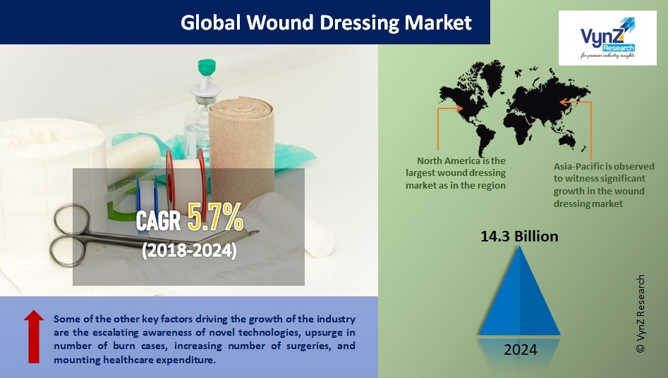 Wound Dressing Market Highlights