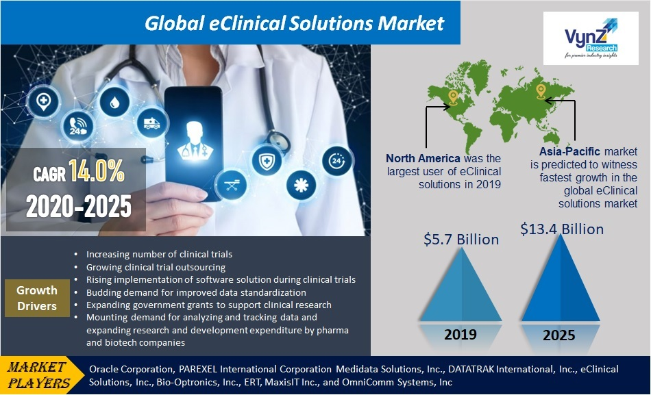 Global eClinical Solutions Market Highlights