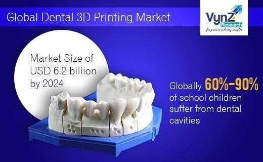 Dental 3D Printing Market Highlights