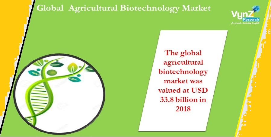 Agricultural Biotechnology Market Highlights