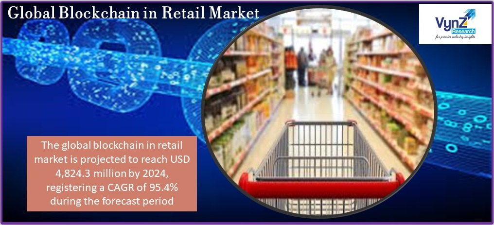 Blockchain in Retail Market Highlights