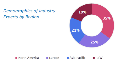 Embolotherapy Market Size