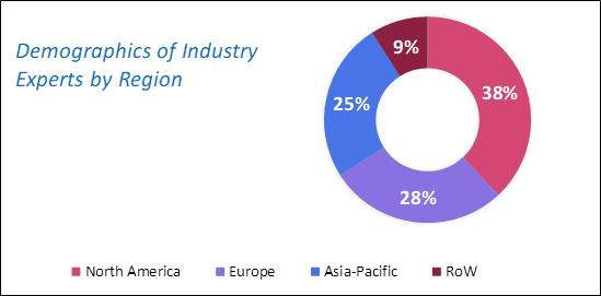 Carbon Fiber Market Size