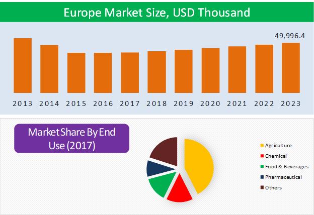 Europe Sodium Nitrate Market