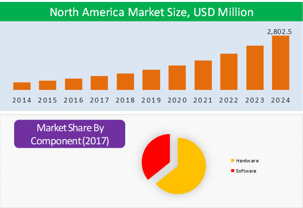 North America Vertical Farming Market