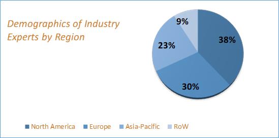 Surgical Navigation Market Size