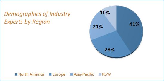 Soil Testing Equipment Market Size