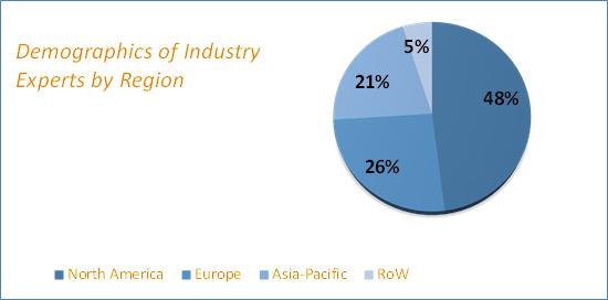 Revenue Assurance Market Size