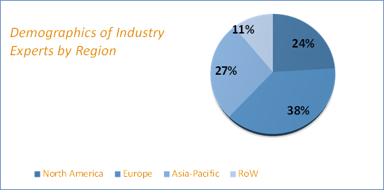 Concentrated Photovoltaic Market Size