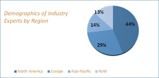Industrial Refrigeration Market Size