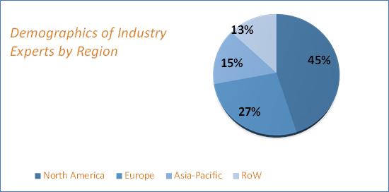 Web Content Management Market Size