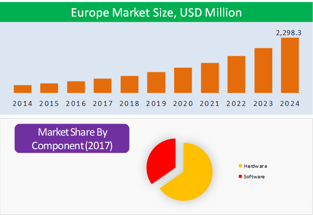 Europe Vertical Farming Market