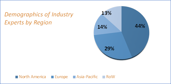 Radio Frequency Integrated Circuits (RFIC) Market Size