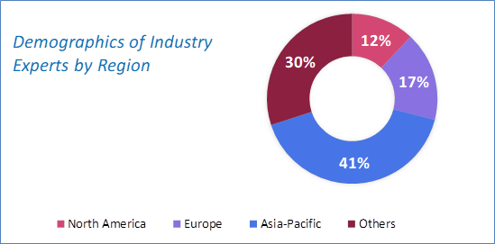Energy Harvesting System Market Size