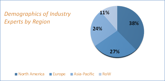 Hybrid Powertrain Systems Market Size