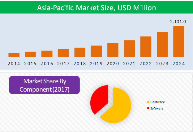 Asia-Pacific Vertical Farming Market