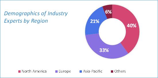 Medical Plastics Market Size