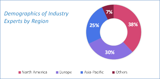 Water Treatment Chemicals Market Size