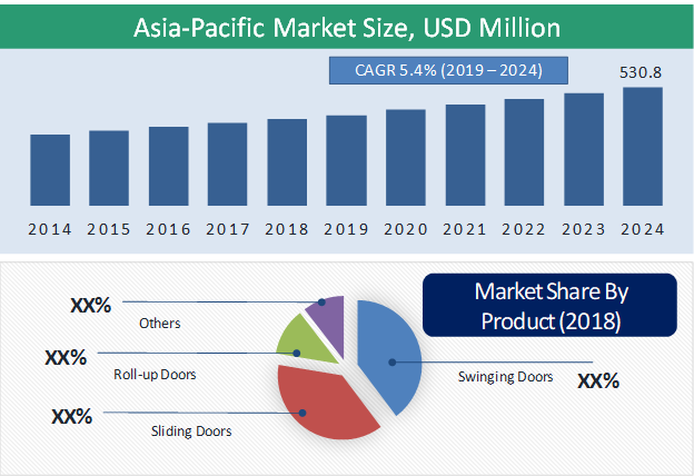 Asia-Pacific Cleanroom Doors Market Highlight