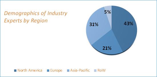 Laser Technology Market Size