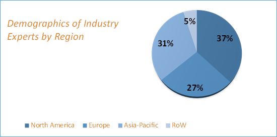 Smart Factory Market Research Size
