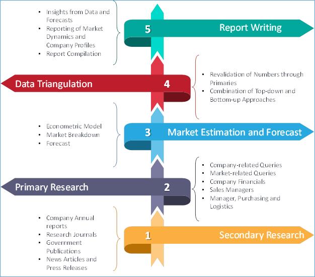 Biosensors Market Research Phase