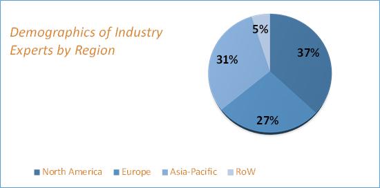 Biometric Technology Market Size