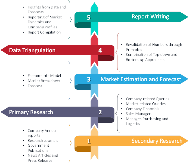 Non-Destructive Testing and Inspection Market Research Phases