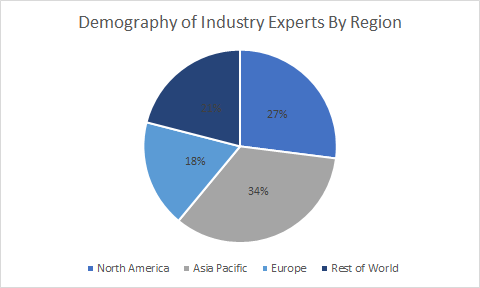Machine Vision and Vision Guided Robotics Market Size