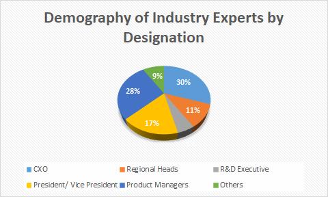 Electronics Commutated Motors Market Analysis