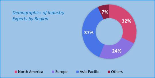 Service Robotics Market Size