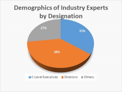 Biometrics Technology Market Analysis