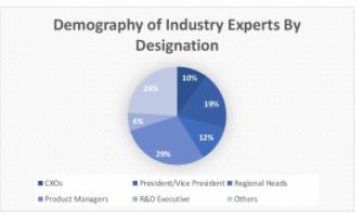 Hybrid Operating room Market Analysis