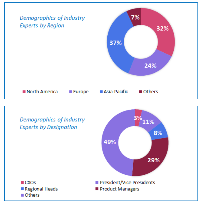 Medical Sensor Market Size and Analysis