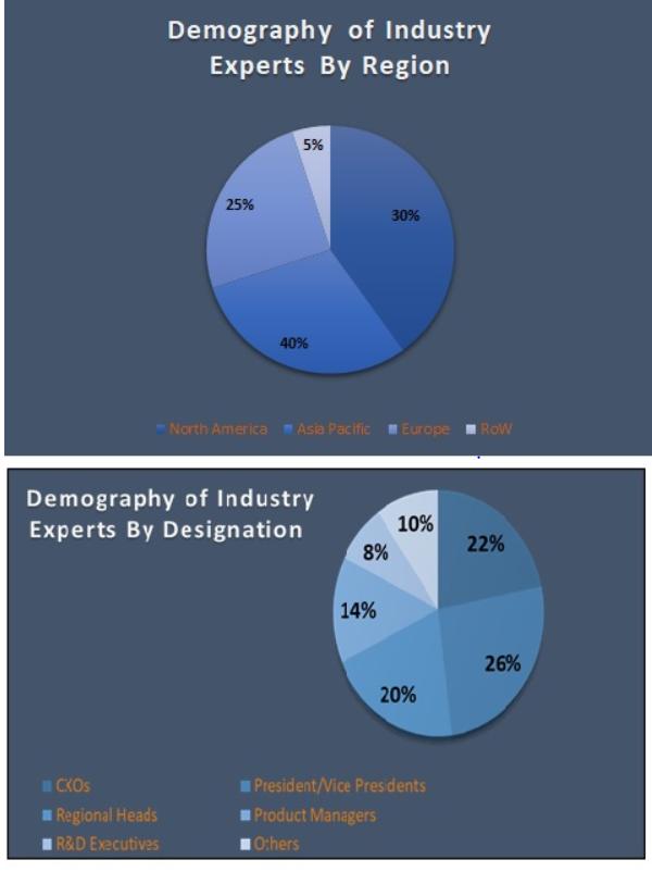 Servo Motors and Drive Market Size and Market Analysis