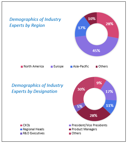 Machine Safety Market Size and Analysis