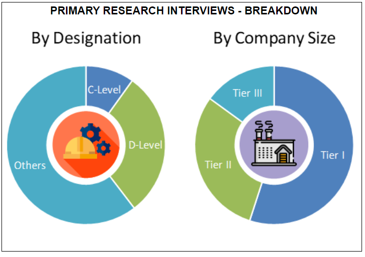 India Telemedicine Market by Designation and by Company Size