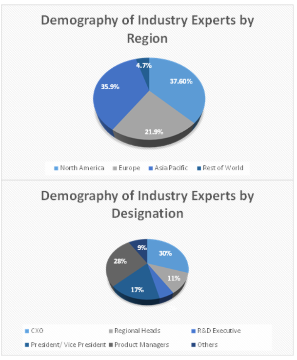 Geospatial Analytics Market Size and Market Analysis