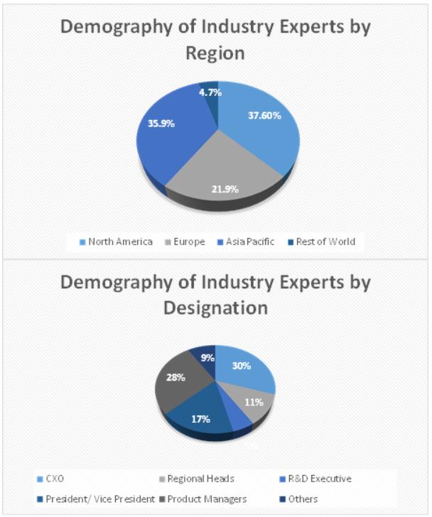 Railway Management System Market Size and Market Analysis