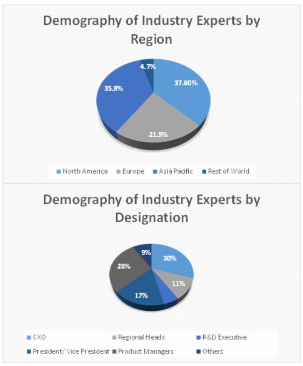 Electronic Design Automation Tools Market Size and Market Analysis